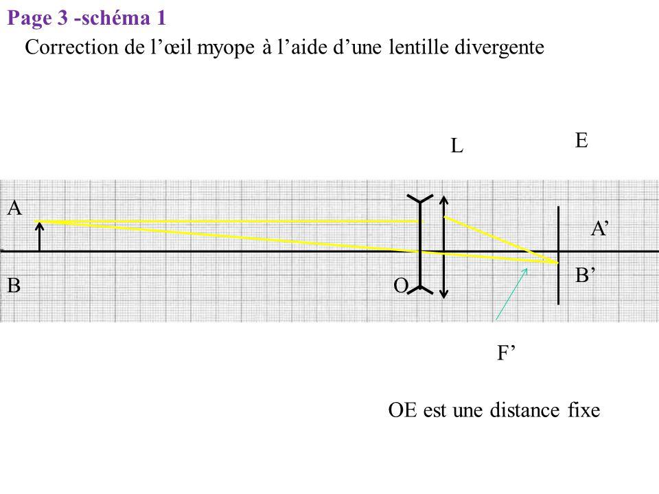 Page 3 -schéma 1 Correction de l'œil myope à l'aide d'une lentille divergente. E. L. A. A' B' B.