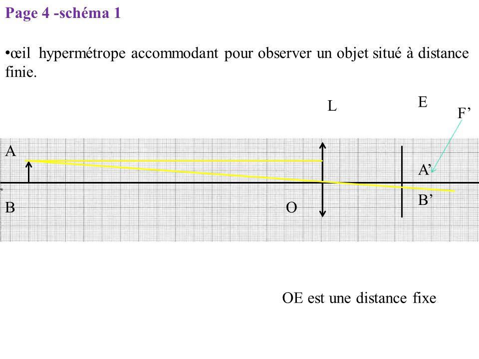 Page 4 -schéma 1 œil hypermétrope accommodant pour observer un objet situé à distance finie. E. L.