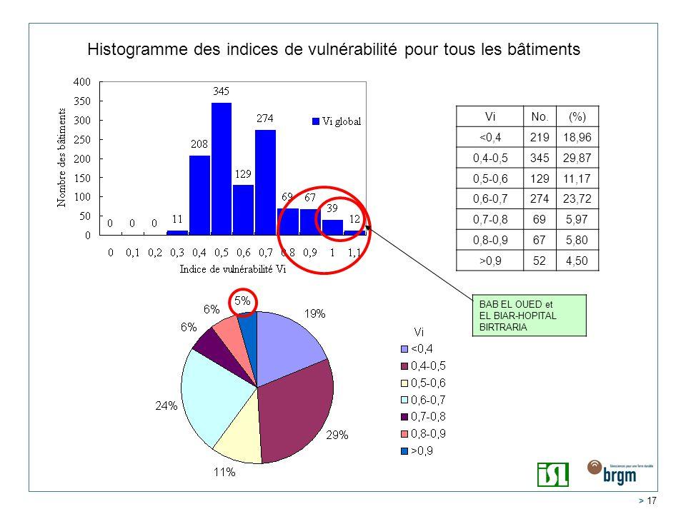 Histogramme des indices de vulnérabilité pour tous les bâtiments