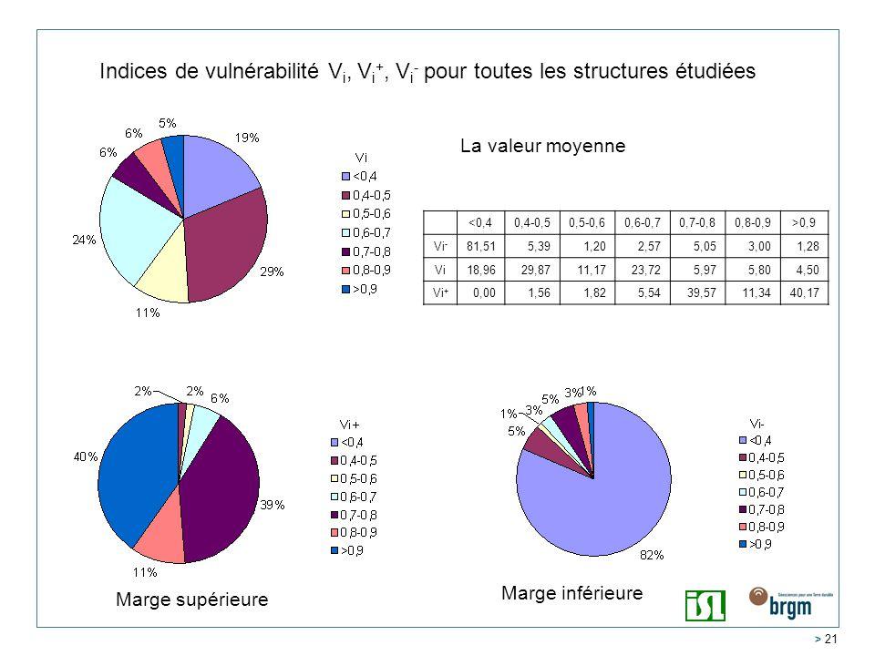 Indices de vulnérabilité Vi, Vi+, Vi- pour toutes les structures étudiées