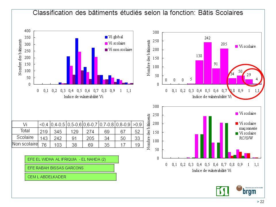 Classification des bâtiments étudiés selon la fonction: Bâtis Scolaires