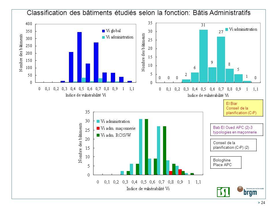 Classification des bâtiments étudiés selon la fonction: Bâtis Administratifs