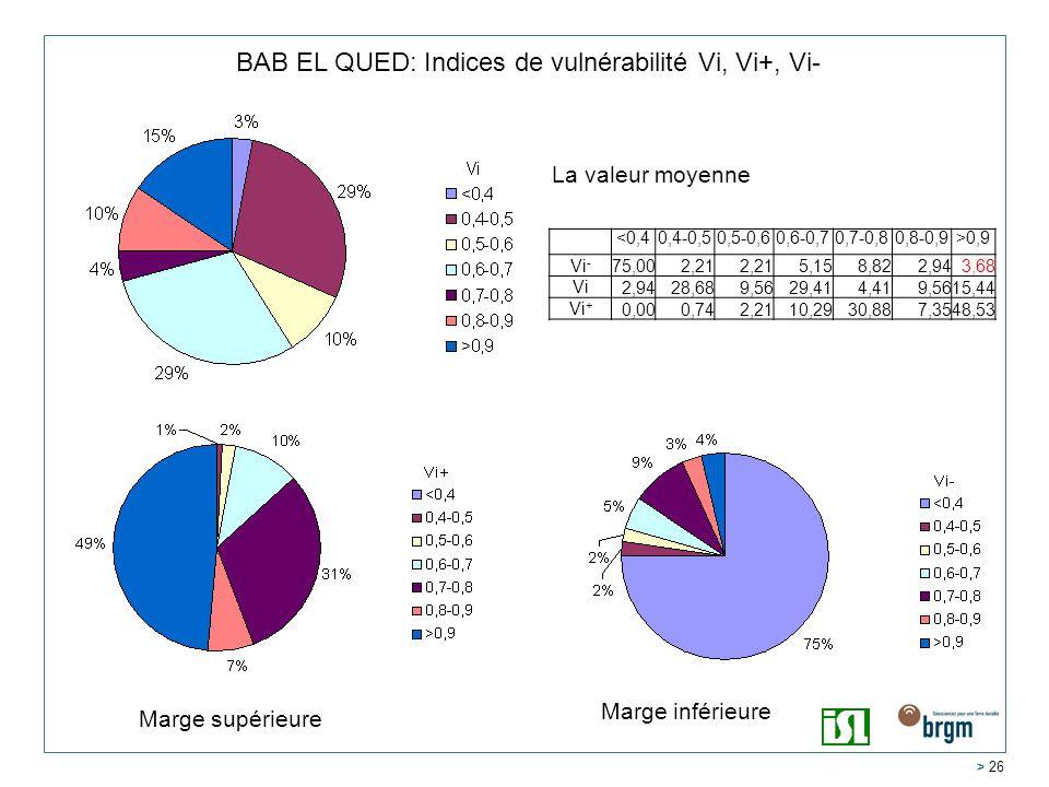 BAB EL QUED: Indices de vulnérabilité Vi, Vi+, Vi-