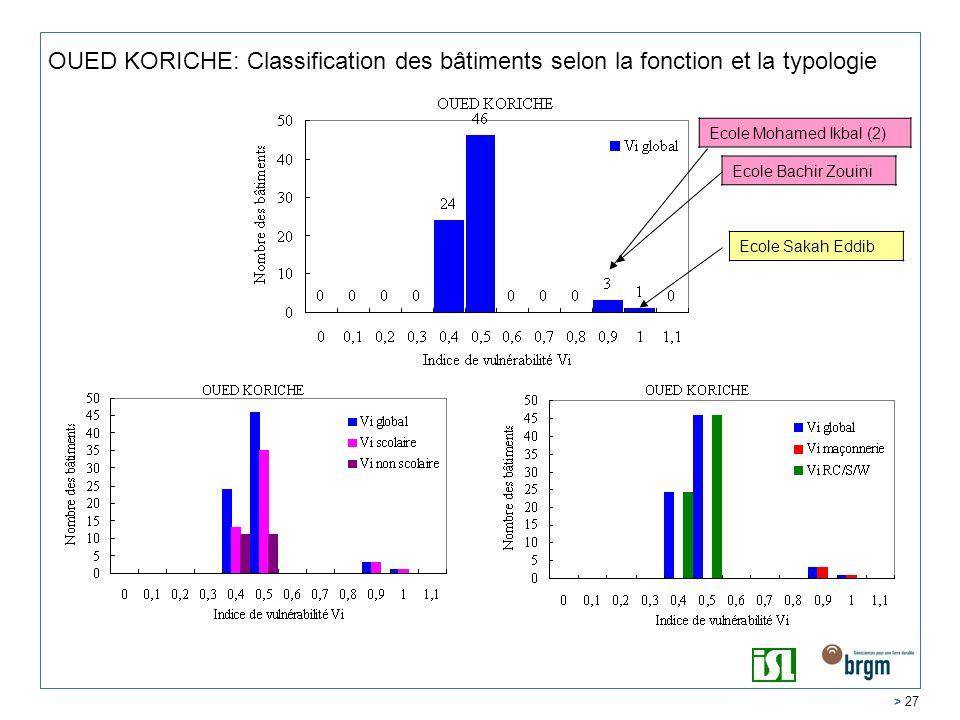 OUED KORICHE: Classification des bâtiments selon la fonction et la typologie