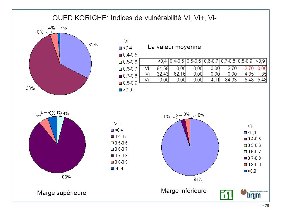 OUED KORICHE: Indices de vulnérabilité Vi, Vi+, Vi-