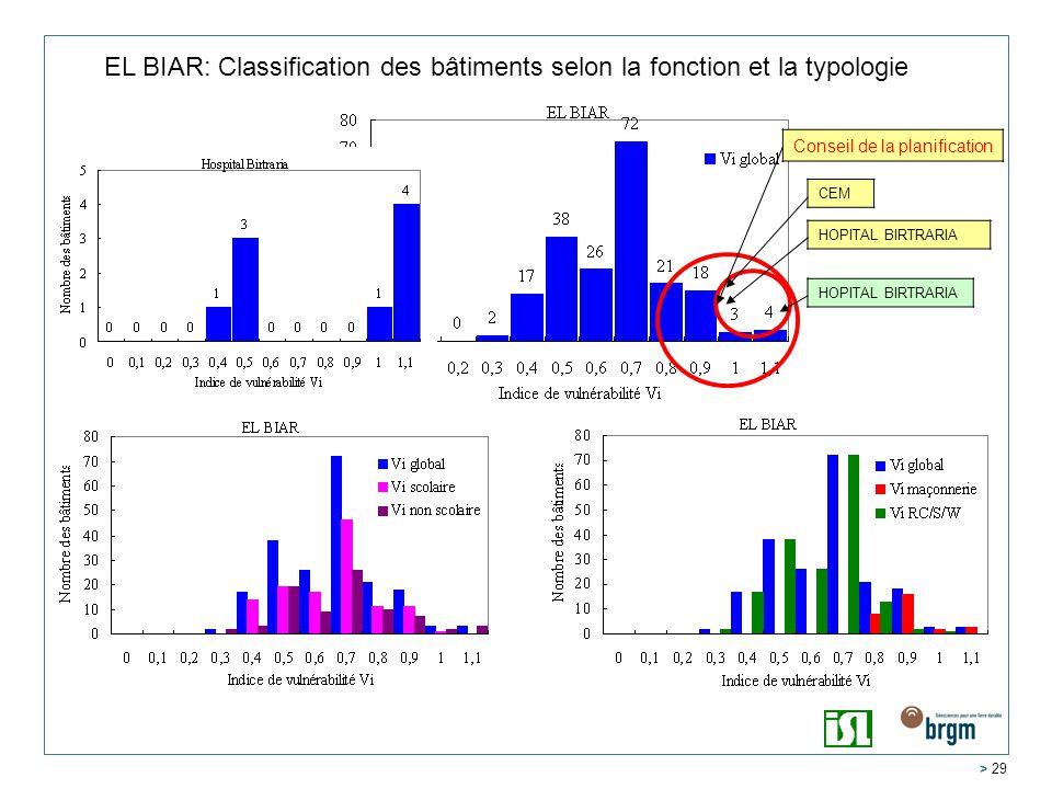 EL BIAR: Classification des bâtiments selon la fonction et la typologie