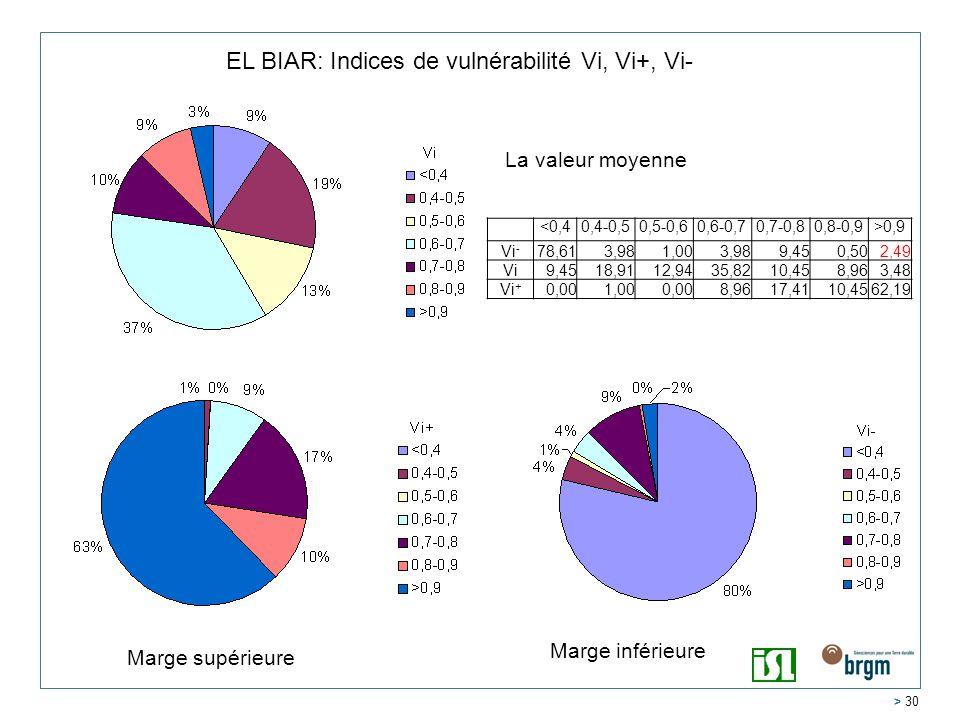 EL BIAR: Indices de vulnérabilité Vi, Vi+, Vi-