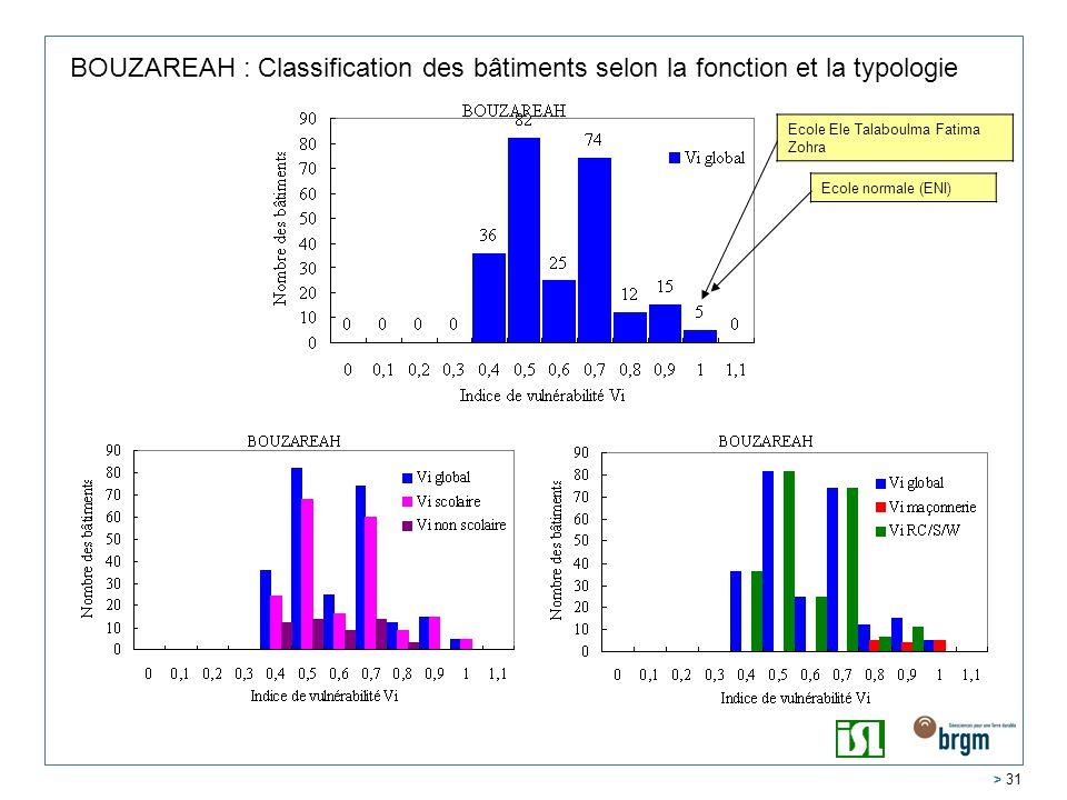 BOUZAREAH : Classification des bâtiments selon la fonction et la typologie