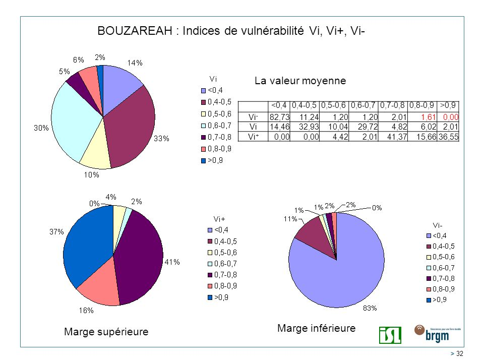 BOUZAREAH : Indices de vulnérabilité Vi, Vi+, Vi-