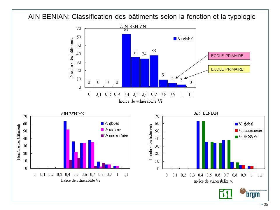 AIN BENIAN: Classification des bâtiments selon la fonction et la typologie