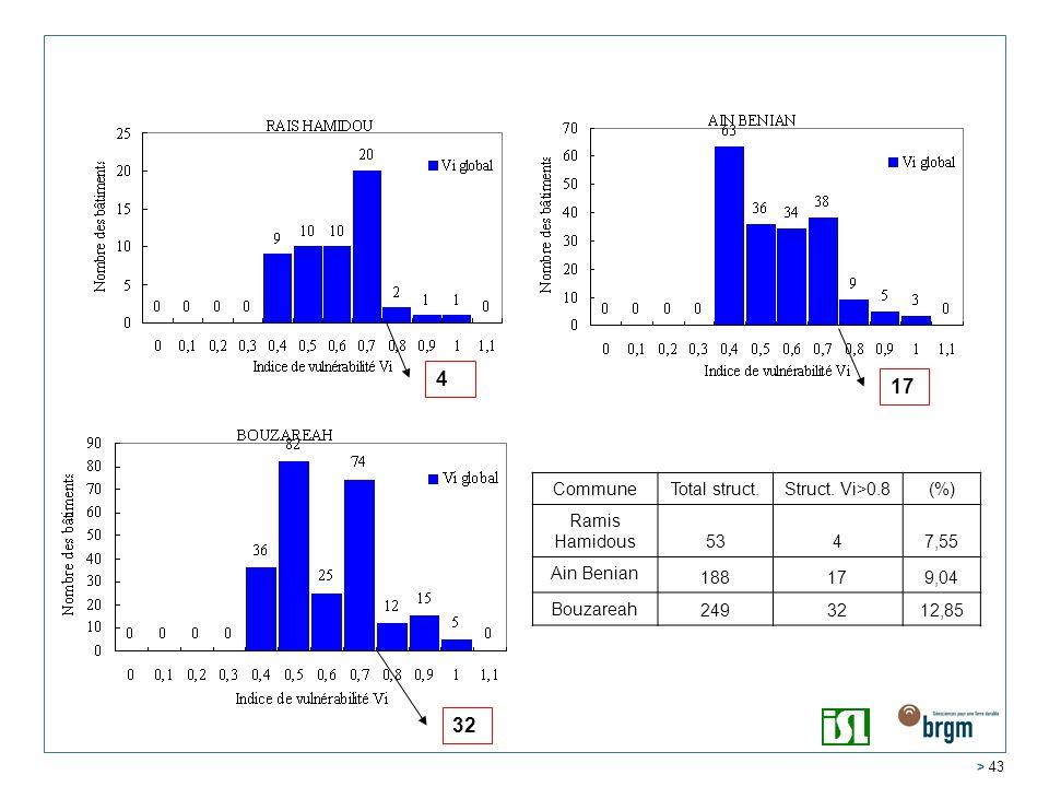 4 17 32 Commune Total struct. Struct. Vi>0.8 (%) Ramis Hamidous 53