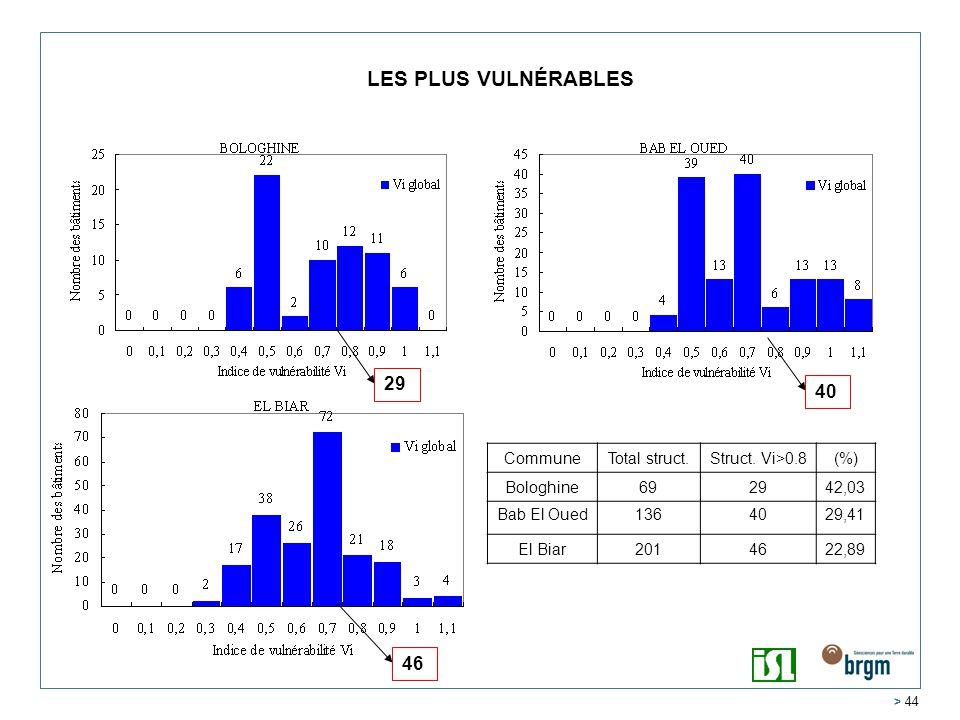 LES PLUS VULNÉRABLES 29 40 46 Commune Total struct. Struct. Vi>0.8