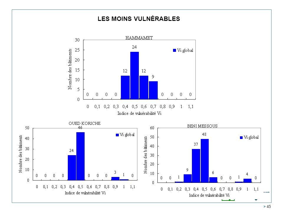 LES MOINS VULNÉRABLES 2