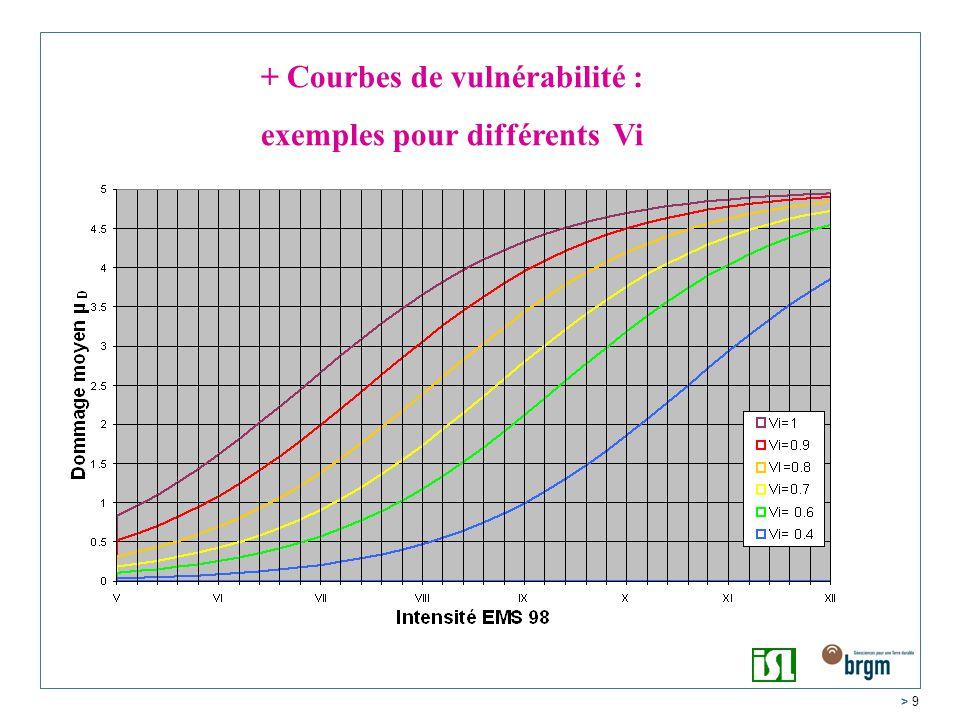 + Courbes de vulnérabilité : exemples pour différents Vi
