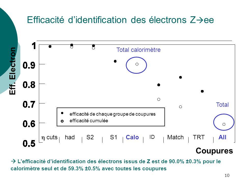 Efficacité d'identification des électrons Zee