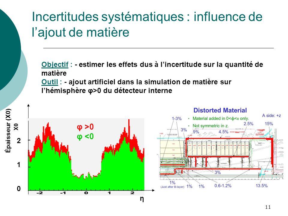 Incertitudes systématiques : influence de l'ajout de matière