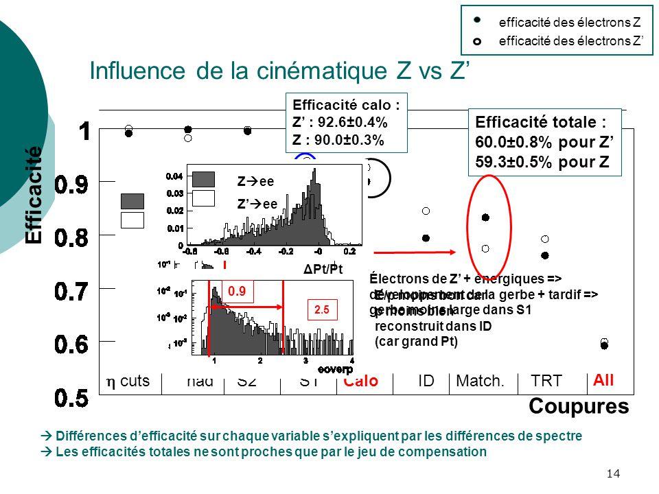 Influence de la cinématique Z vs Z'