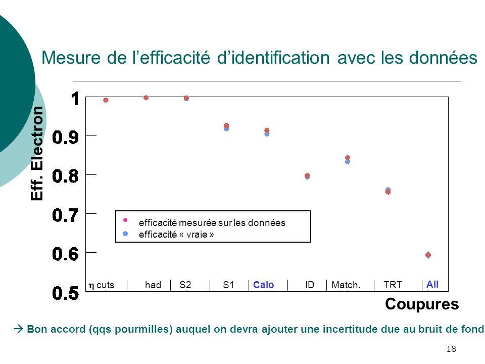 Mesure de l'efficacité d'identification avec les données