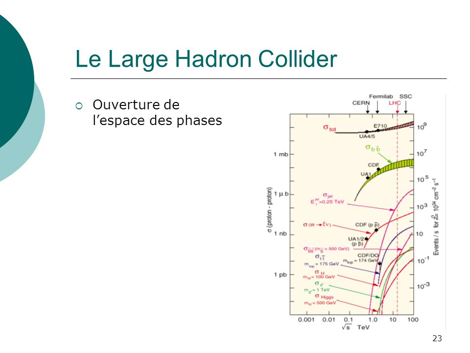 Le Large Hadron Collider