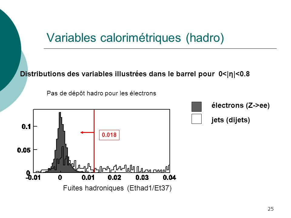 Variables calorimétriques (hadro)