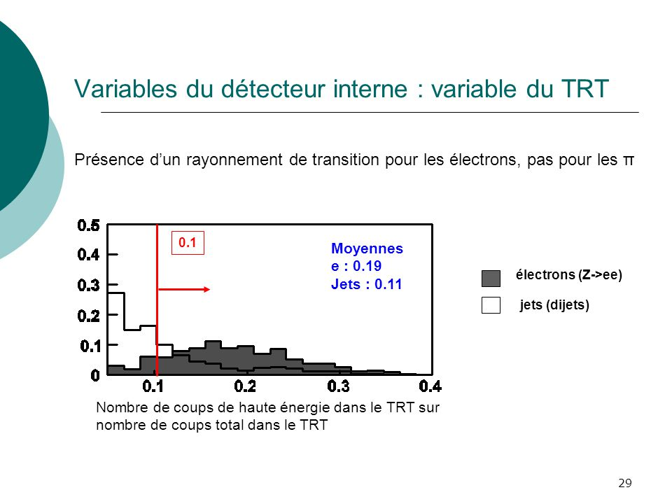 Variables du détecteur interne : variable du TRT