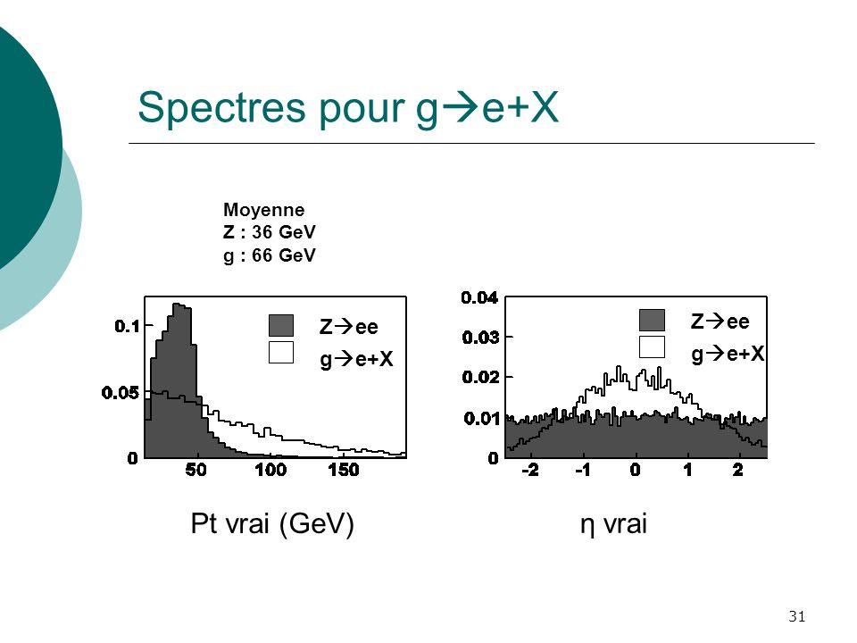 Spectres pour ge+X Pt vrai (GeV) η vrai Zee Zee ge+X ge+X Moyenne
