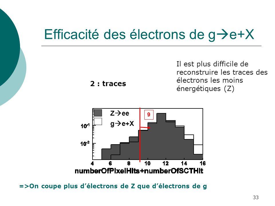 Efficacité des électrons de ge+X