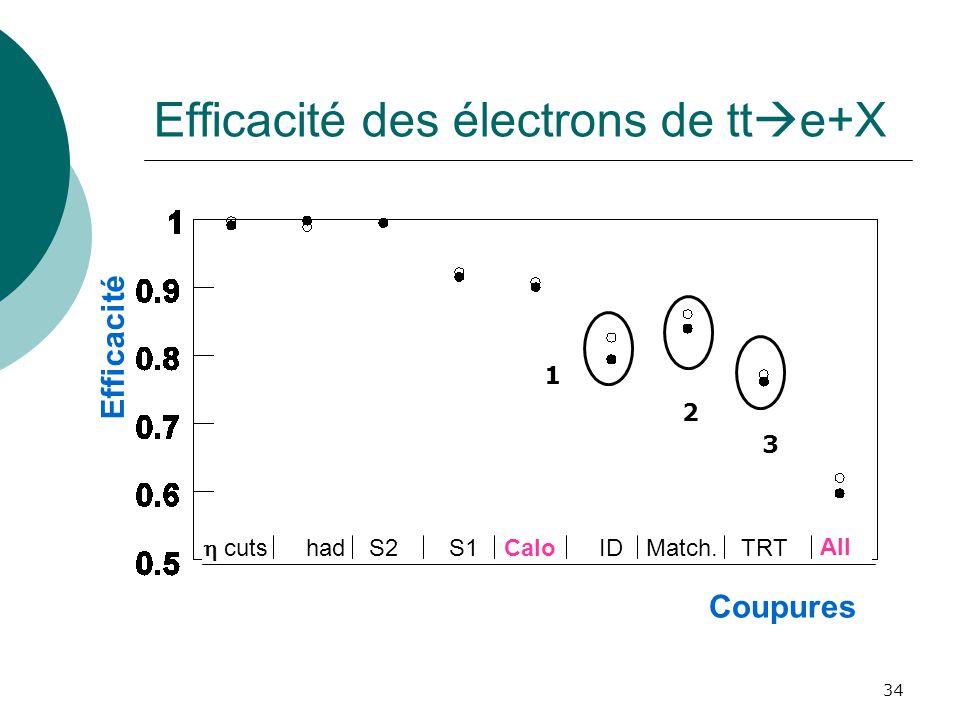 Efficacité des électrons de tte+X