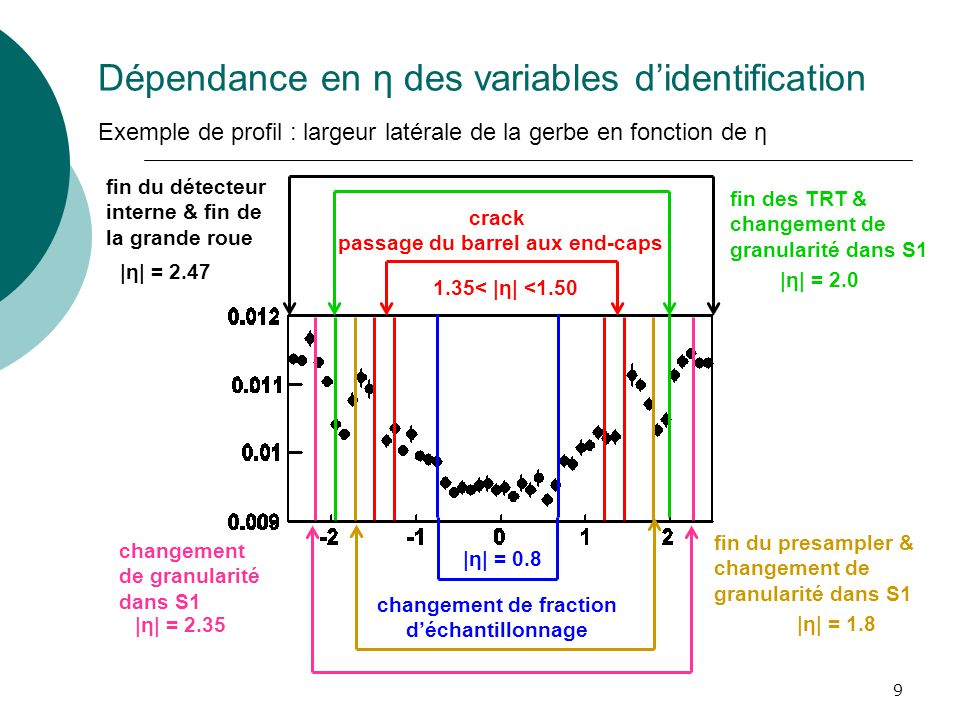 Dépendance en η des variables d'identification