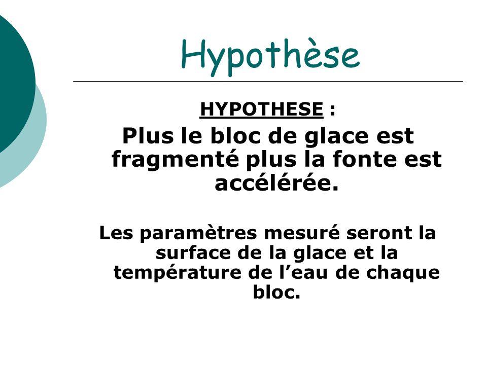 Plus le bloc de glace est fragmenté plus la fonte est accélérée.