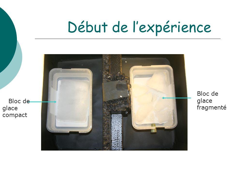 Début de l'expérience Bloc de glace fragmenté Bloc de glace compact