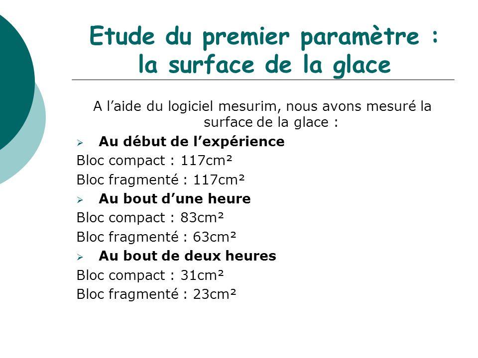Etude du premier paramètre : la surface de la glace