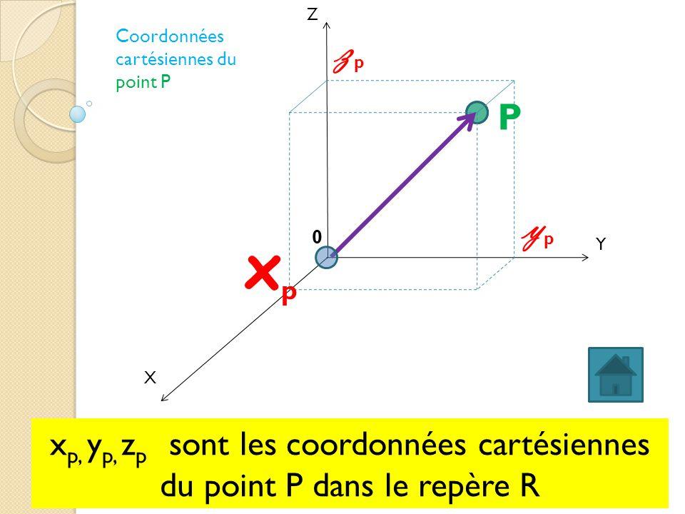 Z Coordonnées. cartésiennes du point P. zp. P.