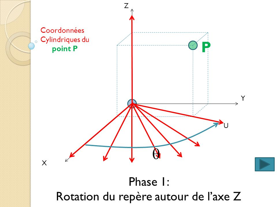 P q Phase 1: Rotation du repère autour de l'axe Z Coordonnées