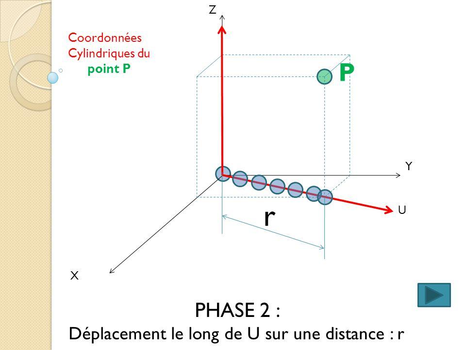 r P PHASE 2 : Déplacement le long de U sur une distance : r