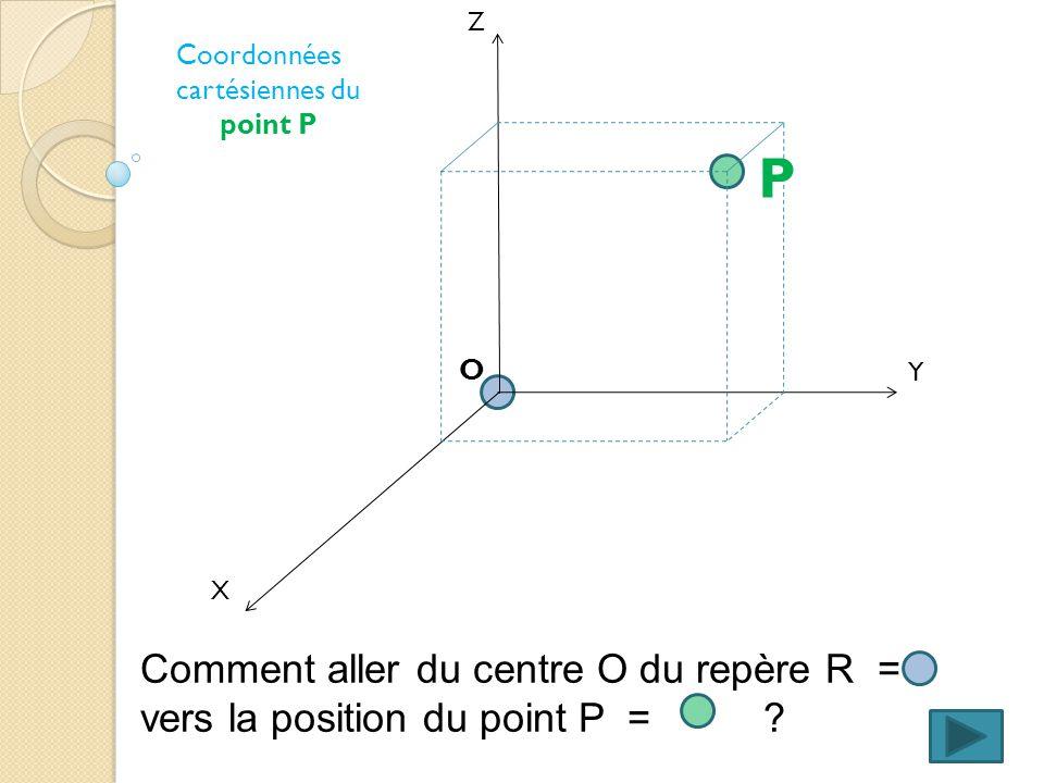 cartésiennes du point P