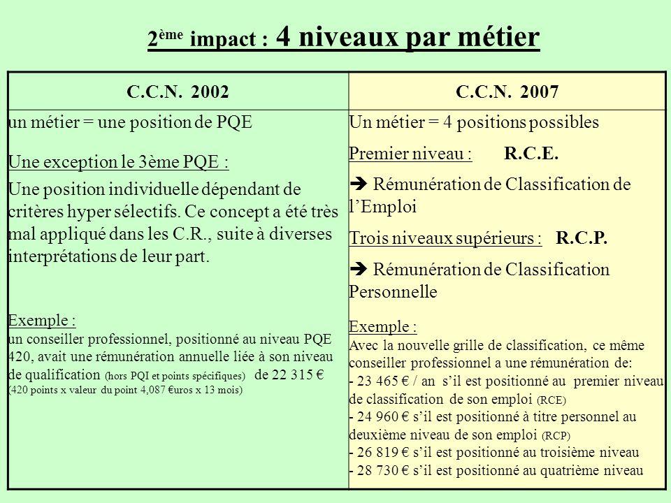 2ème impact : 4 niveaux par métier