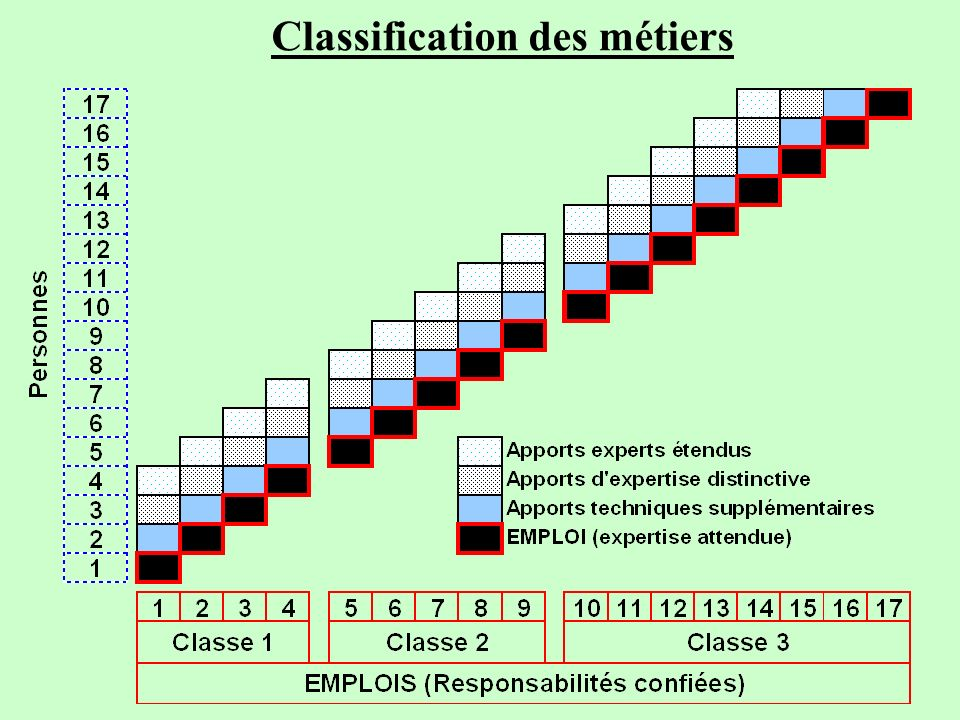 Classification des métiers
