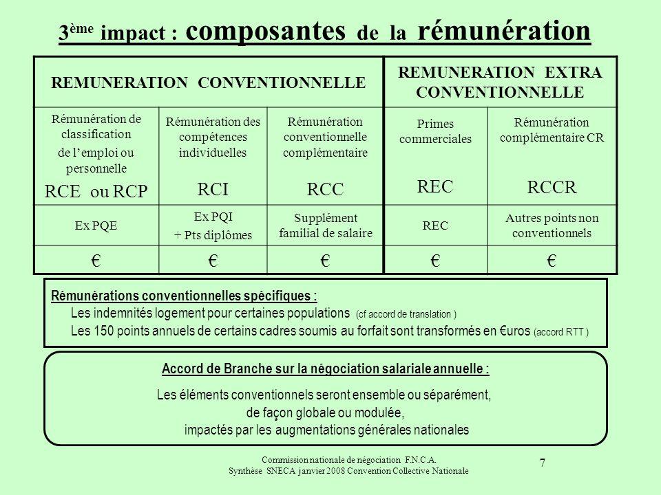 3ème impact : composantes de la rémunération