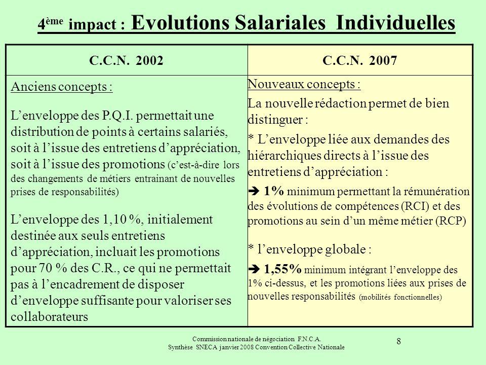 4ème impact : Evolutions Salariales Individuelles