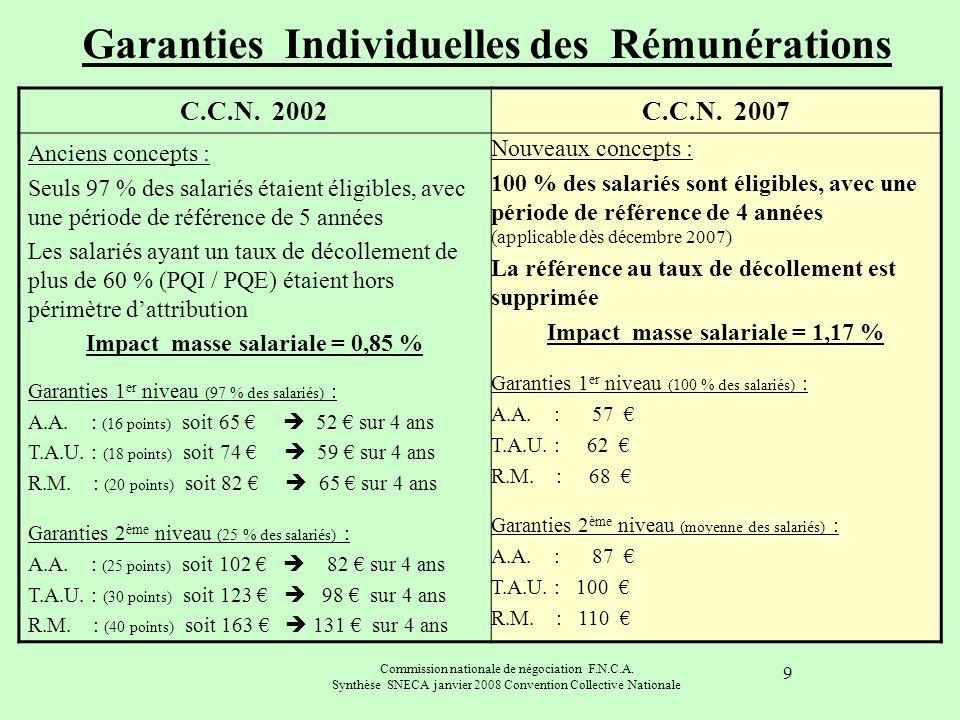 Garanties Individuelles des Rémunérations