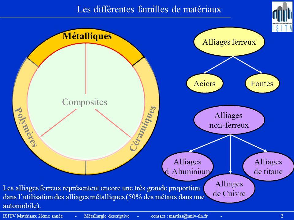 Les différentes familles de matériaux