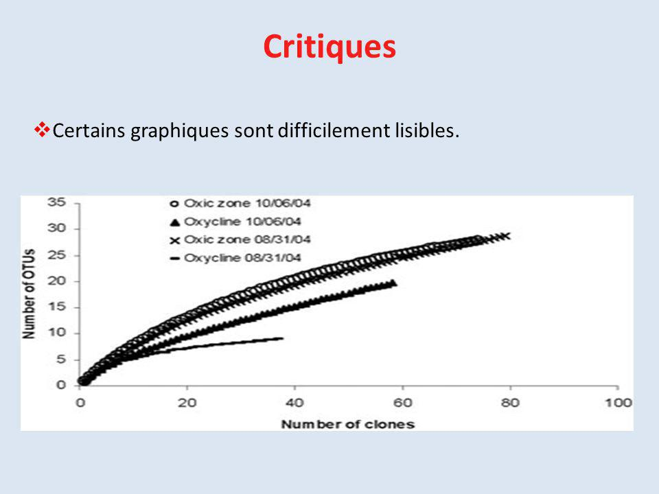 Critiques Certains graphiques sont difficilement lisibles.