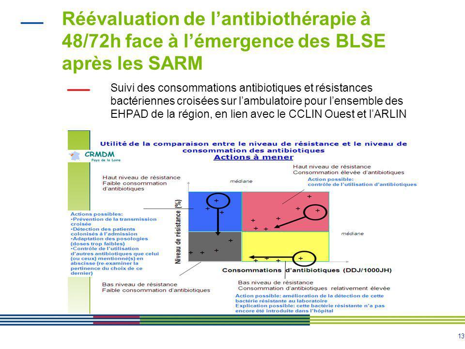 Réévaluation de l'antibiothérapie à 48/72h face à l'émergence des BLSE après les SARM