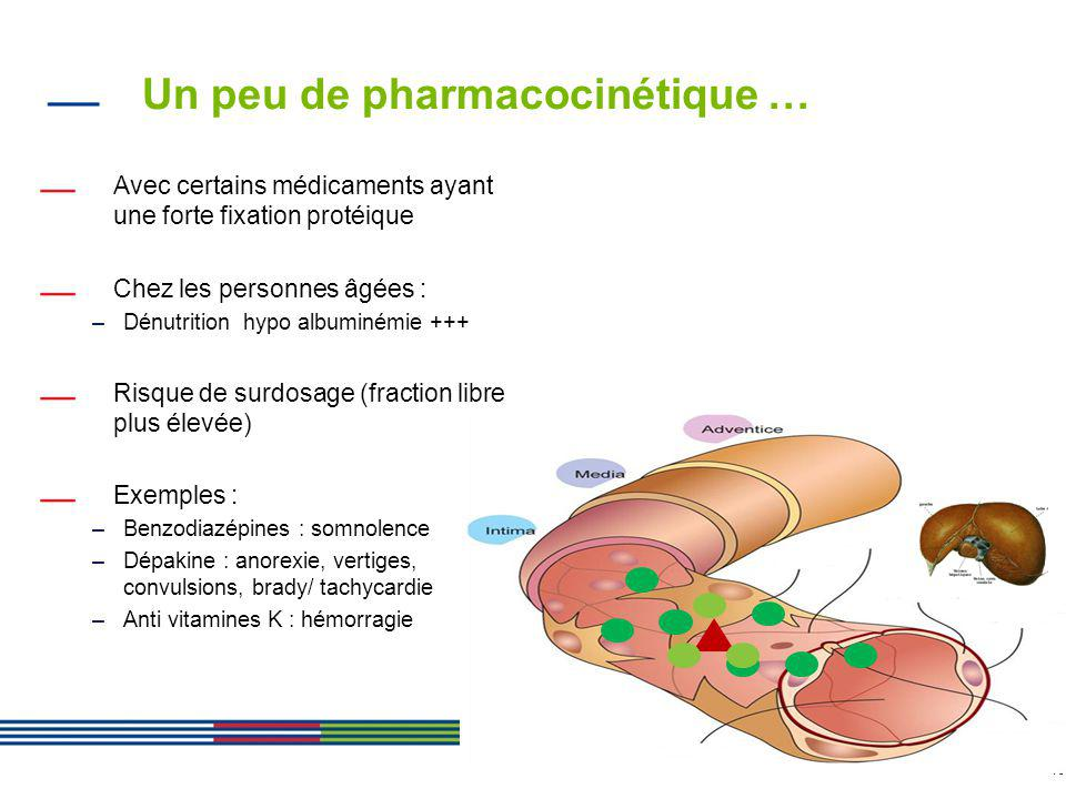 Un peu de pharmacocinétique …
