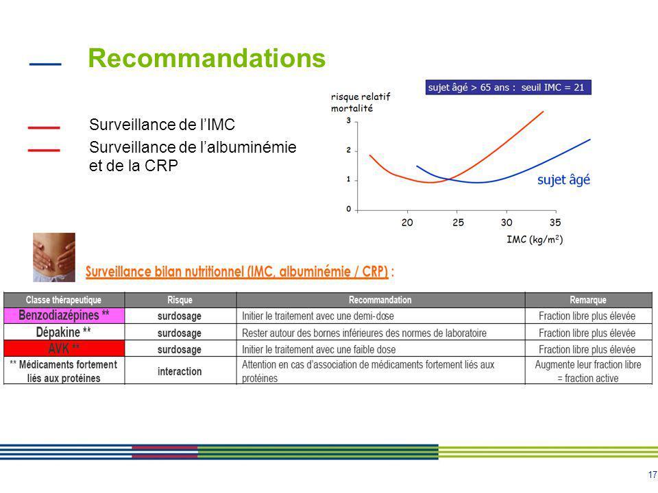 Recommandations Surveillance de l'IMC