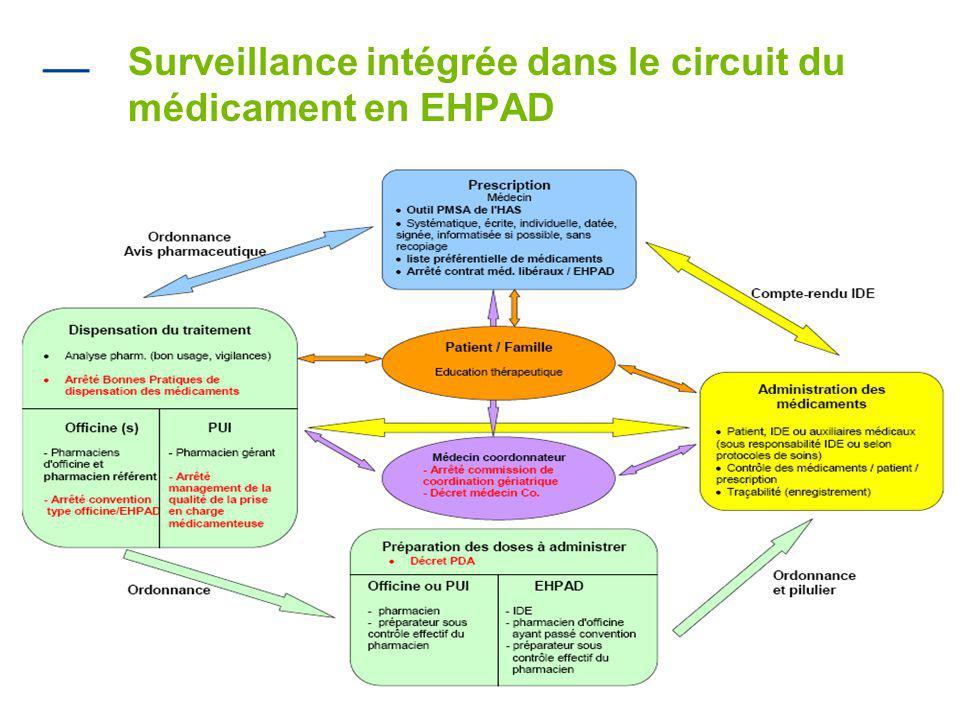 Surveillance intégrée dans le circuit du médicament en EHPAD