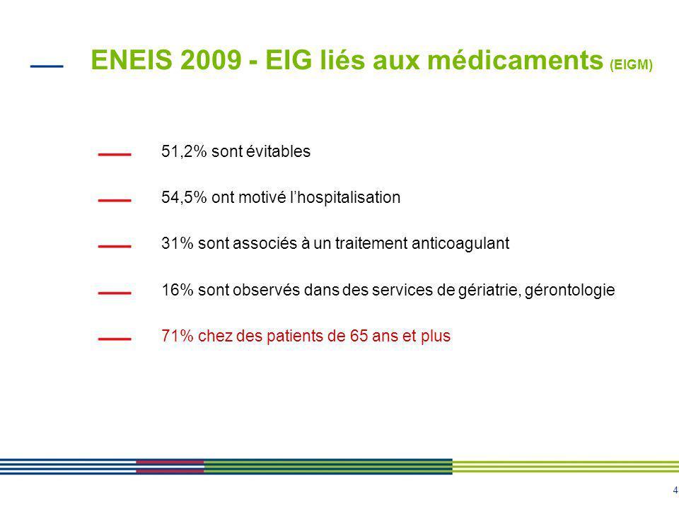 ENEIS 2009 - EIG liés aux médicaments (EIGM)