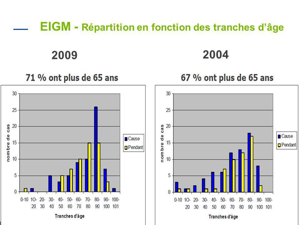 EIGM - Répartition en fonction des tranches d'âge