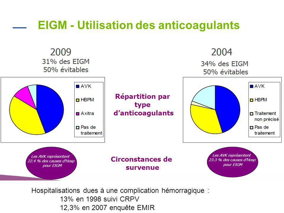 EIGM - Utilisation des anticoagulants